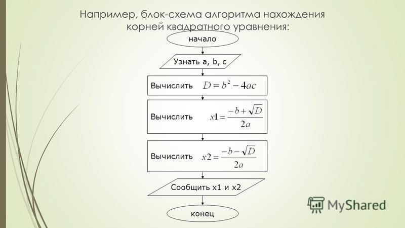 Например, блок-схема алгоритма нахождения корней квадратного уравнения: начало Узнать a, b, c Вычислить Сообщить x1 и x2 конец