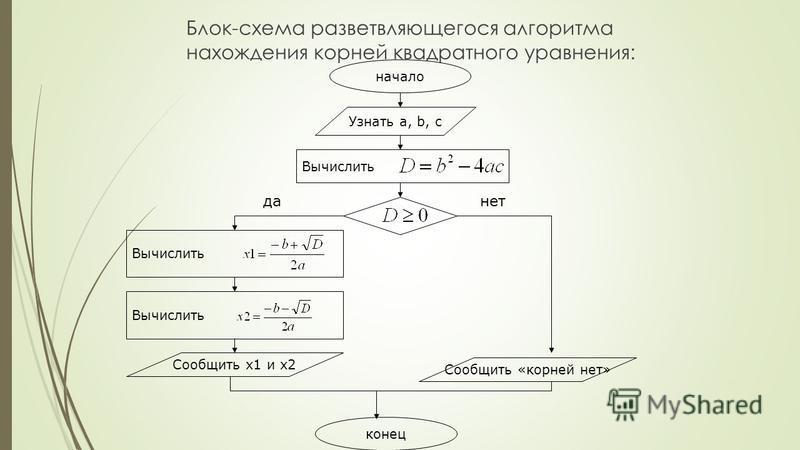 Блок-схема разветвляющегося алгоритма нахождения корней квадратного уравнения: начало Узнать a, b, c конец Вычислить Сообщить x1 и x2 Сообщить «корней нет» да-нет