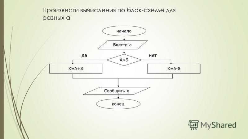 начало Ввести a конец X=A+8 Сообщить x А>9 да-нет X=A-8 Произвести вычисления по блок-схеме для разных a