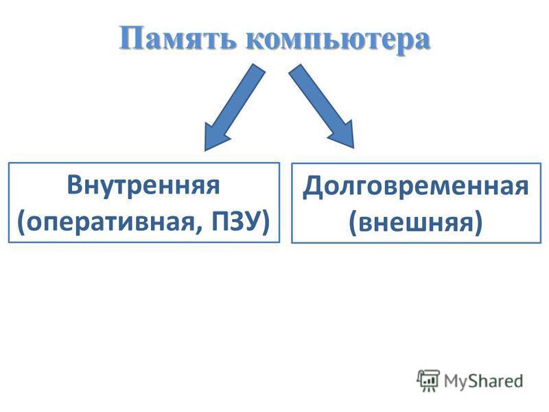 Память компьютера Долговременная (внешняя) Внутренняя (оперативная, ПЗУ)