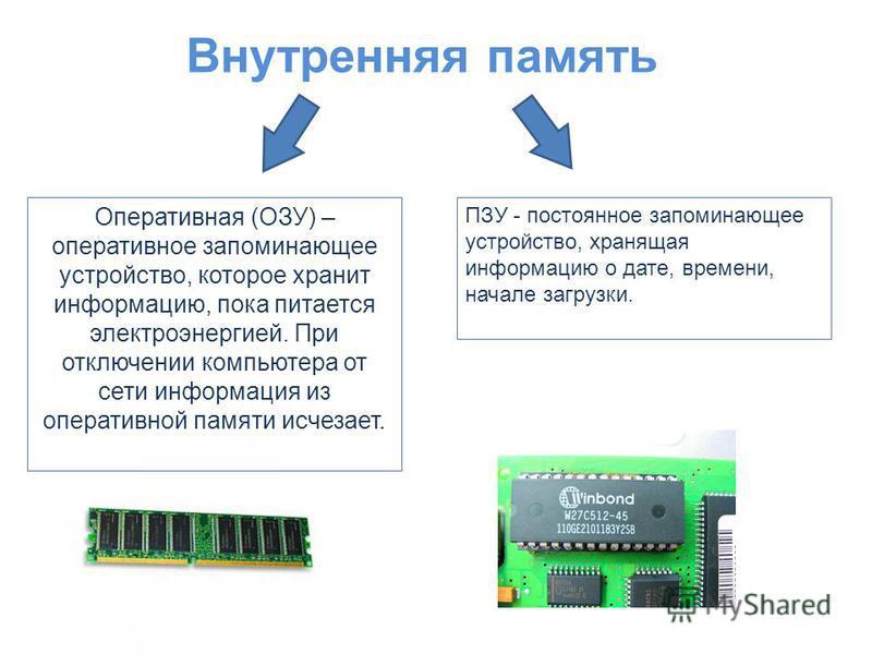 Внутренняя память Оперативная (ОЗУ) – оперативное запоминающее устройство, которое хранит информацию, пока питается электроэнергией. При отключении компьютера от сети информация из оперативной памяти исчезает. ПЗУ - постоянное запоминающее устройство