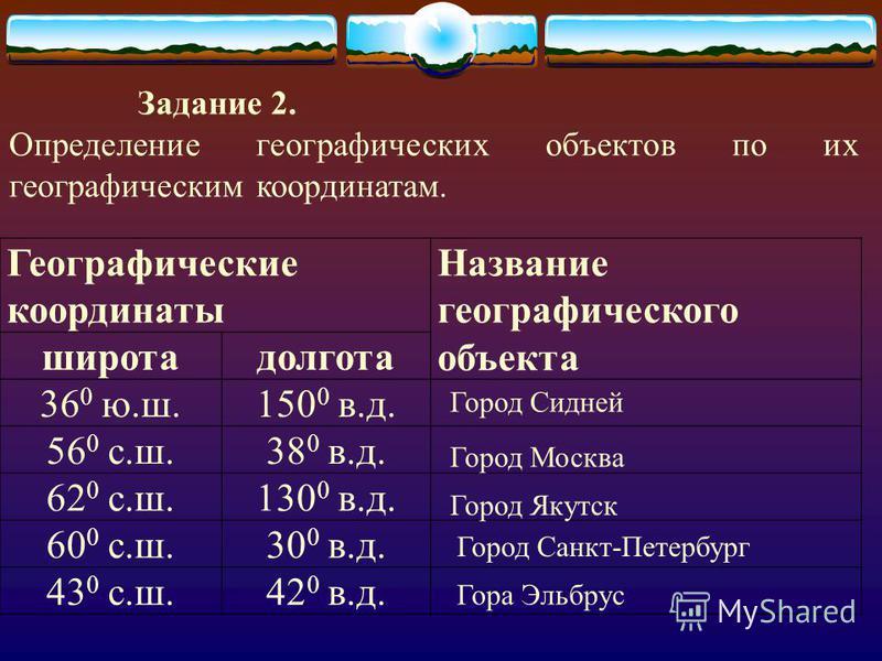 Географические координаты Название географического объекта широта долгота 36 0 ю.ш.150 0 в.д. 56 0 с.ш.38 0 в.д. 62 0 с.ш.130 0 в.д. 60 0 с.ш.30 0 в.д. 43 0 с.ш.42 0 в.д. Задание 2. Определение географических объектов по их географическим координатам