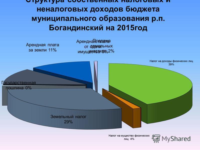 Структура собственных налоговых и неналоговых доходов бюджета муниципального образования р.п. Богандинский на 2015 год