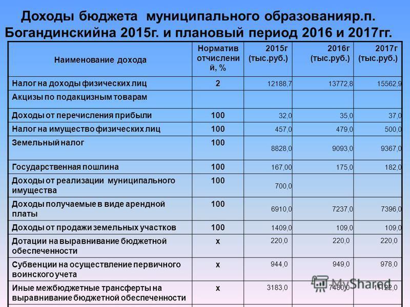 Наименование дохода Норматив отчислений, % 2015 г (тыс.руб.) 2016 г (тыс.руб.) 2017 г (тыс.руб.) Налог на доходы физических лиц 2 12188,713772,815562,9 Акцизы по подакцизным товарам Доходы от перечисления прибыли 100 32,035,037,0 Налог на имущество ф