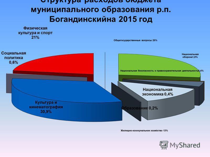 Структура расходов бюджета муниципального образования р.п. Богандинскийна 2015 год