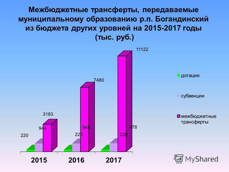 Межбюджетные трансферты, передаваемые муниципальному образованию р.п. Богандинский из бюджета других уровней на 2015-2017 годы (тыс. руб.)
