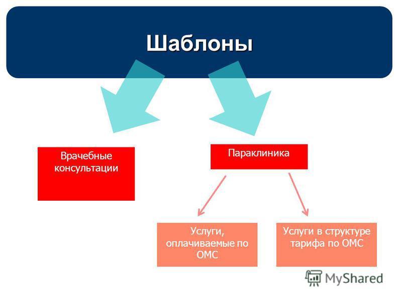 Шаблоны Врачебные консультации Параклиника Услуги, оплачиваемые по ОМС Услуги в структуре тарифа по ОМС
