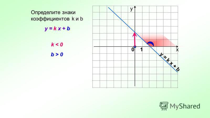 х у y = k x + b Определите знаки коэффициентов k и b k < 0 k < 0 b > 0 y = k x + b 0 1