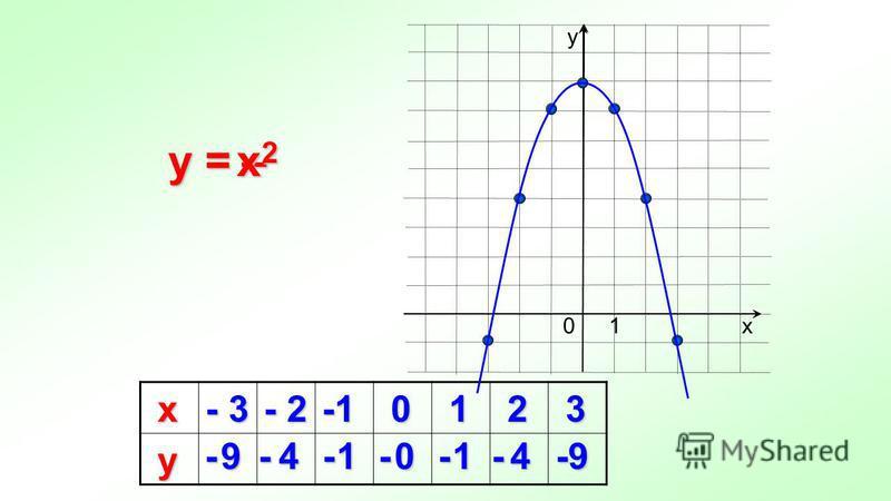 y = х - 3 - 2 0 1 2 3 у 9410149 у х 10 - - - - - - - – x2x2x2x2