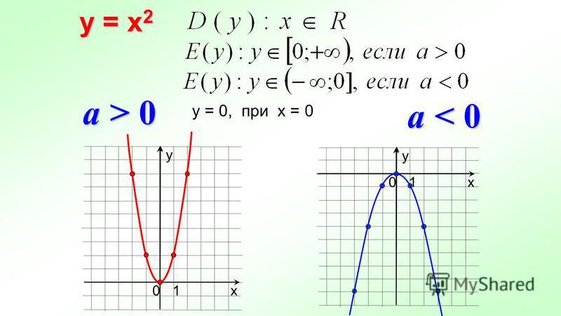 y = x 2 у х 10 a > 0 a < 0 х у 10 у = 0, при х = 0