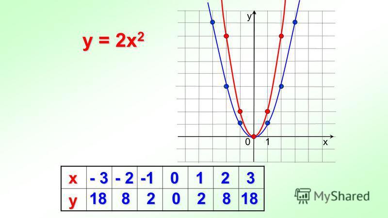 y = 2x 2 х - 3 - 2 0 1 2 3 у 188202818 х у 10