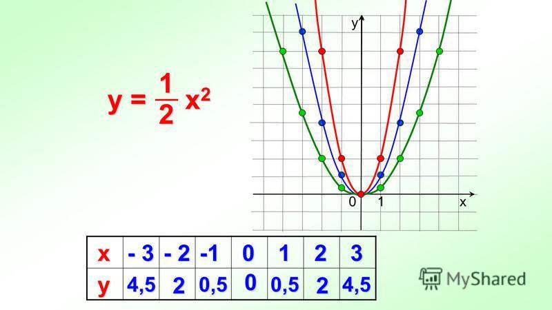 х - 3 - 2 0 1 2 3 у 4,5 2 0,5 0 0,5 2 4,5 х у 10 y = x 2 21
