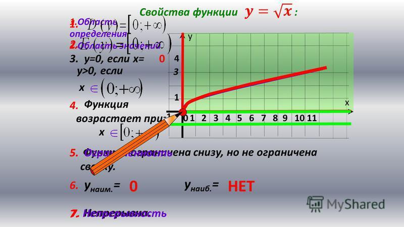 х у 1 2 3 4 5 6 7 8 9 10 110 1 4 3 7. Непрерывна. Функция возрастает при Функция ограничена снизу, но не ограничена сверху. 1. Область определения 2. Область значений 3. у=0, если х=0 у>0, если х 4. х 5. Ограниченность 1. 2. 5. 6. у наим. = у наиб. =