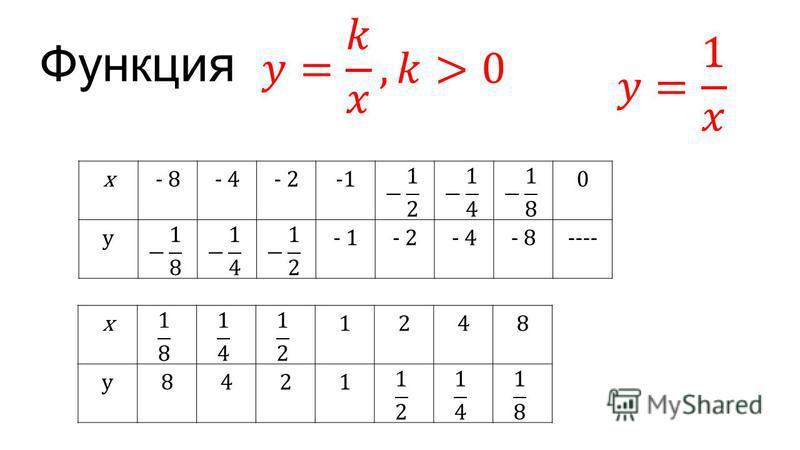 Функция x- 8- 4- 20 y - 2- 4- 8---- x1248 y8421