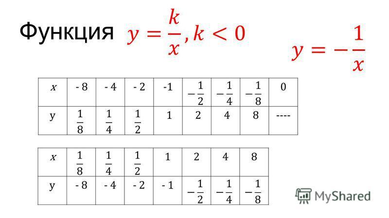 Функция x- 8- 4- 20 y 1 2 4 8---- x1248 y- 8- 4- 2- 1