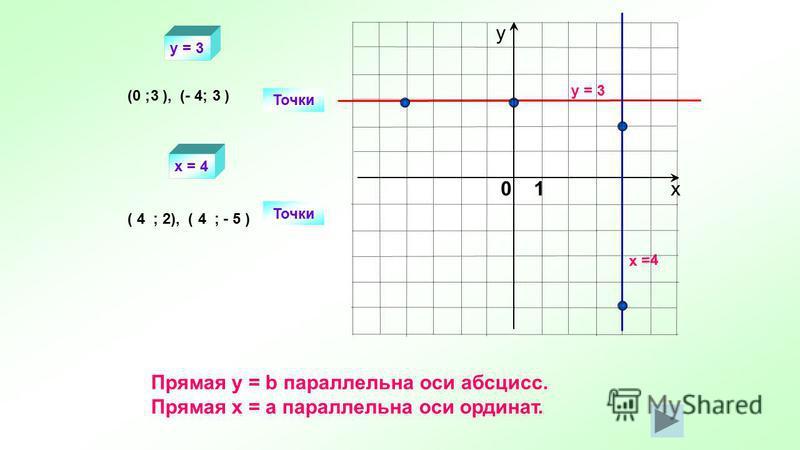 y = 3 x =4 Точки (0 ; ), (- 4; ) Точки ( ; 2), ( ; - 5 ) 33 44 y = 3 x = 4 Прямая y = b параллельна оси абсцисс. Прямая х = а параллельна оси ординат. х у 0 1