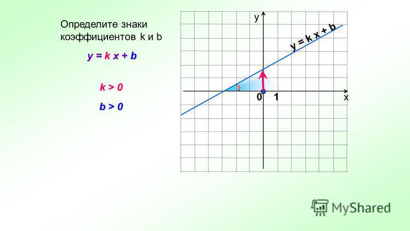 х у y = k x + b Определите знаки коэффициентов k и b k > 0 k > 0 b > 0 y = k x + b 0 1