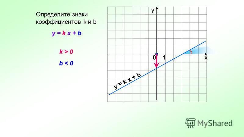 х у y = k x + b Определите знаки коэффициентов k и b k > 0 k > 0 b < 0 y = k x + b 0 1