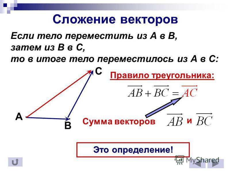 Сложение векторов Если тело переместить из А в В, затем из В в С, то в итоге тело переместилось из А в С: B A.. C Правило треугольника: Сумма векторов и Это определение!
