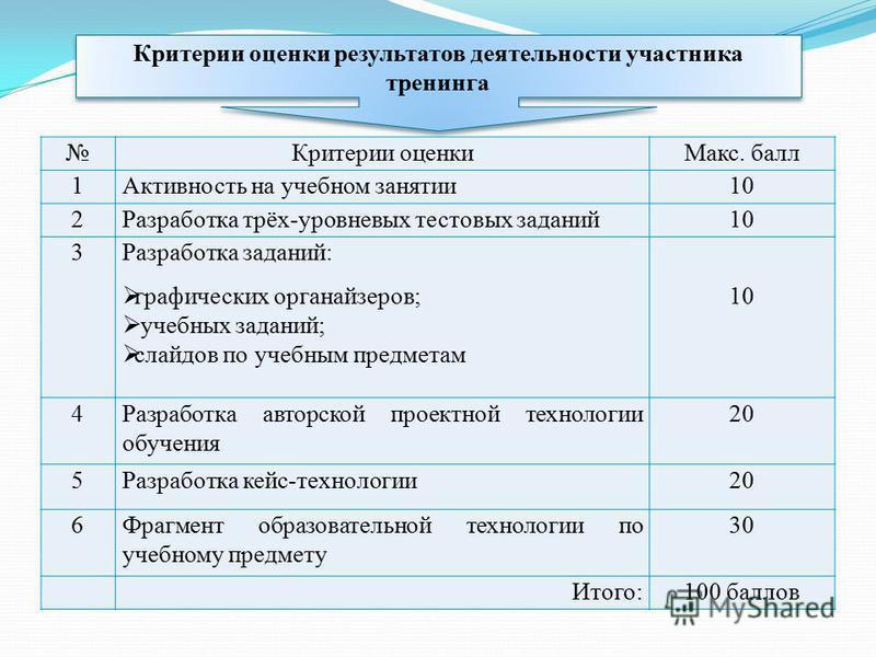 Критерии оценки результатов деятельности участника тренинга Критерии оценки Макс. балл 1Активность на учебном занятии 10 2Разработка трёх-уровневых тестовых заданий 10 3Разработка заданий: графических органайзеров; учебных заданий; слайдов по учебным
