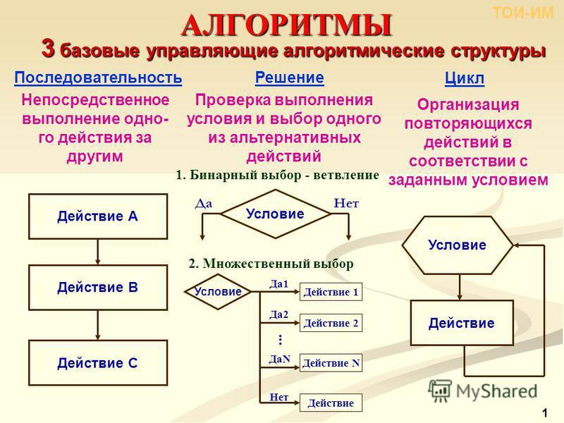АЛГОРИТМЫ ТОИ-ИМ 3 базовые управляющие алгоритмические структуры Решение Цикл Последовательность Непосредственное выполнение одно- го действия за другим Действие A Действие B Действие C Проверка выполнения условия и выбор одного из альтернативных дей