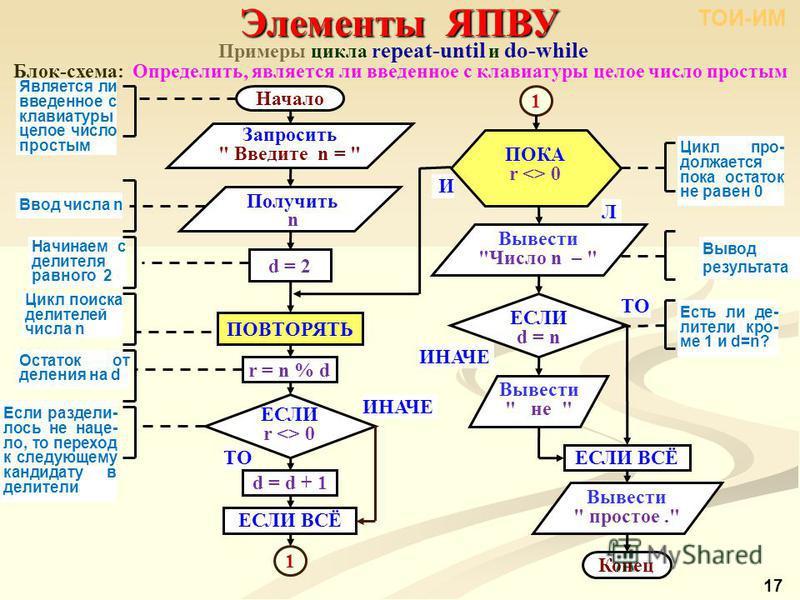 Примеры цикла r epeat-until и do-while Блок-схема: Определить, является ли введенное с клавиатуры целое число простым Элементы ЯПВУ ТОИ-ИМ 17 ТО Начало Конец Запросить
