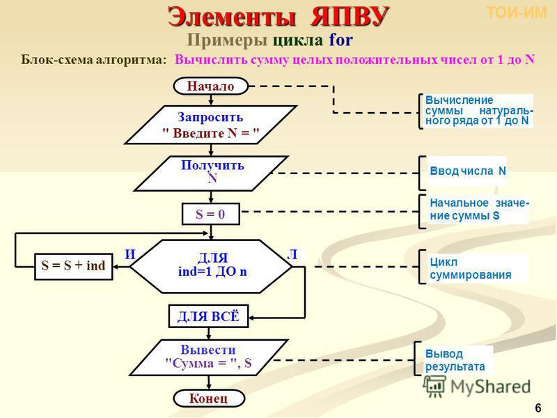 Примеры цикла for Блок-схема алгоритма: Вычислить сумму целых положительных чисел от 1 до N Элементы ЯПВУ ТОИ-ИМ 6 Начало Вычисление суммы натурального ряда от 1 до N Конец Запросить