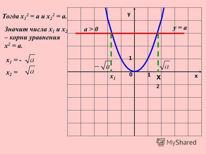 у х 0 1 1 у = а а > 0 х 1 х 1 х 2 х 2 Тогда х 1 2 = а и х 2 2 = а. Значит числа х 1 и х 2 – корни уравнения х 2 = а. х 1 = - х 2 =