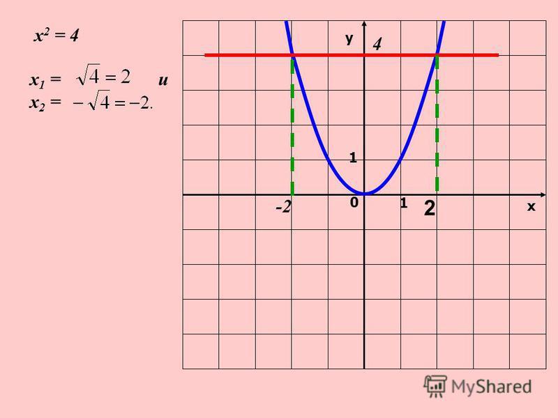 у х 0 1 1 -2 2 х 1 = и х 2 = 4 х 2 = 4