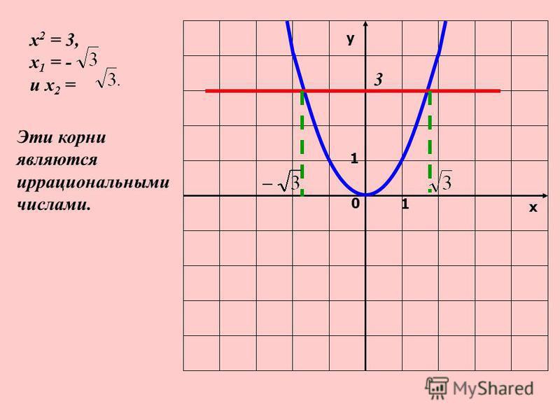 у х 0 1 1 х 2 = 3, х 1 = - и х 2 = 3 Эти корни являются иррациональными числами.