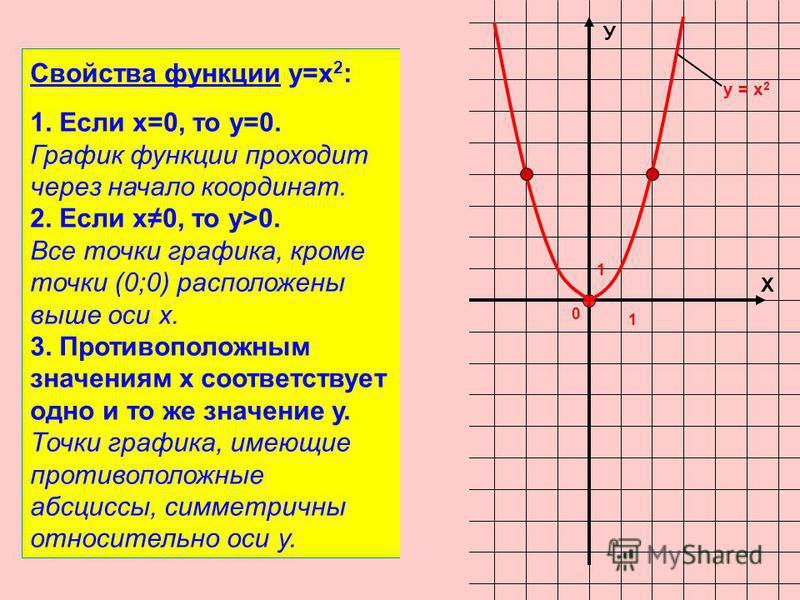 Х У 0 1 1 у = х 2 Свойства функции у=х 2 : 1. Если х=0, то у=0. График функции проходит через начало координат. 2. Если х 0, то у>0. Все точки графика, кроме точки (0;0) расположены выше оси х. 3. Противоположным значениям х соответствует одно и то ж