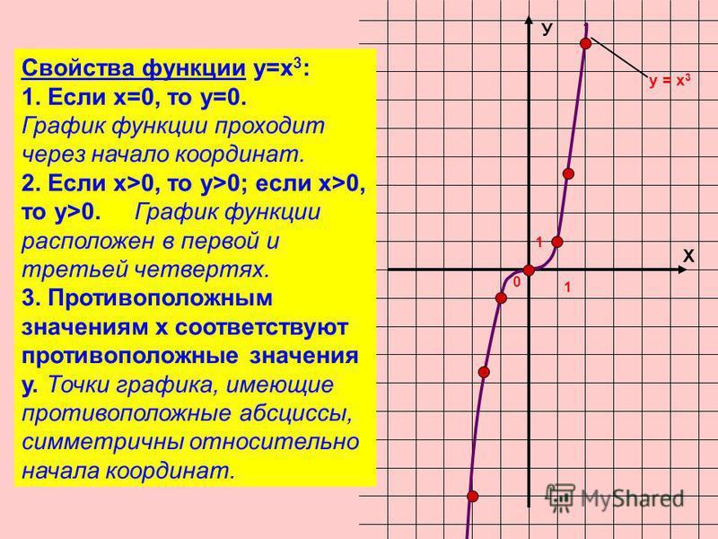 Х У 0 1 1 у = х 3 Свойства функции у=х 3 : 1. Если х=0, то у=0. График функции проходит через начало координат. 2. Если х>0, то у>0; если х>0, то у>0. График функции расположен в первой и третьей четвертях. 3. Противоположным значениям х соответствую
