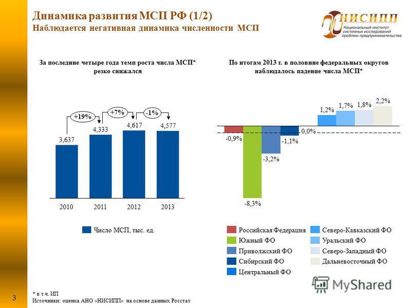 * в т.ч. ИП Источники: оценка АНО «НИСИПП» на основе данных Росстат Динамика развития МСП РФ (1/2) Наблюдается негативная динамика численности МСП 3 По итогам 2013 г. в половине федеральных округов наблюдалось падение числа МСП* 1,8% 1,7% 2,2% -0,9%