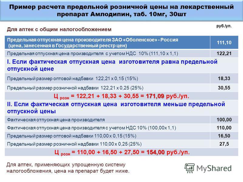 Пример расчета предельной розуичной цены на лекарственный препарат Амлодипин, таб. 10 мг, 30 шт Предельная отпускная цена производителя ЗАО «Оболенское» - Россия (цена, занесенная в Государственный реестр цен) 111,10 Предельная отпускная цена произво