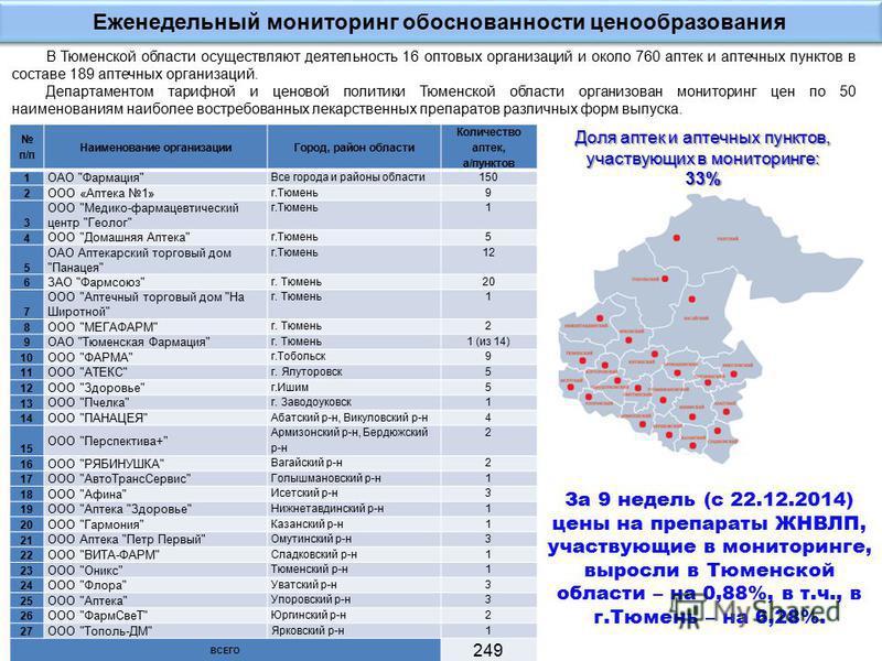 В Тюменской области осуществляют деятельность 16 оптовых организаций и около 760 аптек и аптечных пунктов в составе 189 аптечных организаций. Департаментом тарифной и ценовой политики Тюменской области организован мониторинг цен по 50 наименованиям н