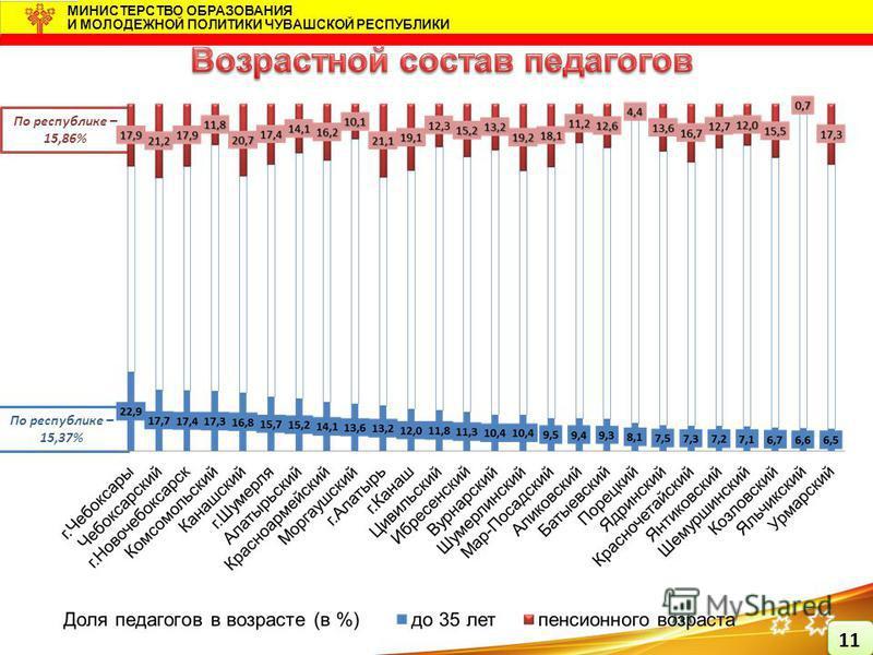 По республике – 15,86% По республике – 15,37% МИНИСТЕРСТВО ОБРАЗОВАНИЯ И МОЛОДЕЖНОЙ ПОЛИТИКИ ЧУВАШСКОЙ РЕСПУБЛИКИ