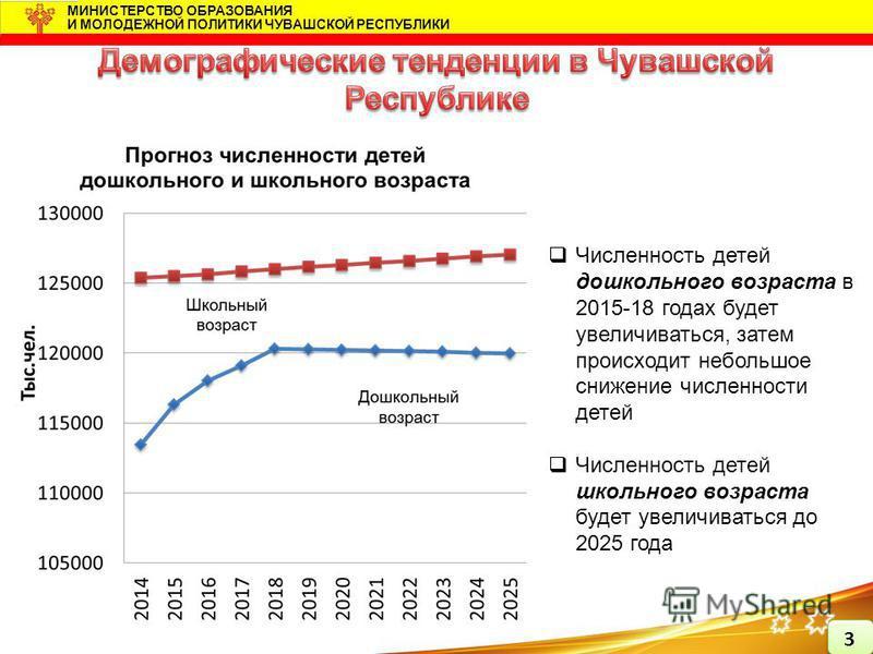 Численность детей дошкольного возраста в 2015-18 годах будет увеличиваться, затем происходит небольшое снижение численности детей Численность детей школьного возраста будет увеличиваться до 2025 года МИНИСТЕРСТВО ОБРАЗОВАНИЯ И МОЛОДЕЖНОЙ ПОЛИТИКИ ЧУВ