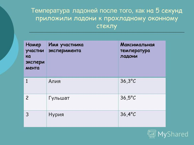 Температура ладоней после того, как на 5 секунд приложили ладони к прохладному оконному стеклу Номер участника эксперимента Имя участника эксперимента Максимальная температура ладони 1 Алия 36,3°C 2 Гульшат 36,5°C 3Нурия 36,4°C