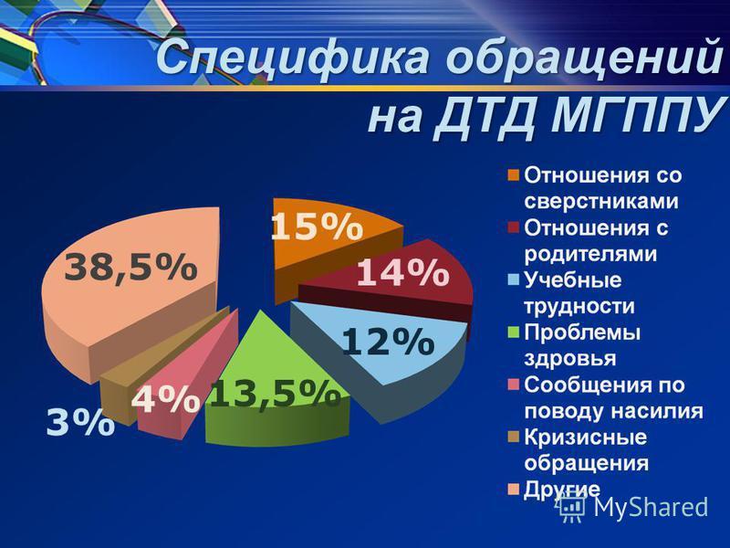 Специфика обращений на ДТД МГППУ 15% 14% 13,5% 12% 38,5% 3% 4%