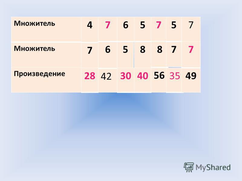 Множитель Произведение 4 7 28 6 42 7 5 6 30 5 8 40 7 8 56 5 7 35 7 49 7