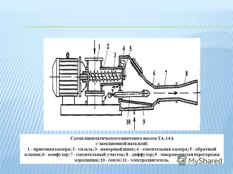 Схема пневматического винтового насоса ТА-14А с эжекционной насадкой: 1 - приемная камера; 2 - гильза; 3 - напорный шнек; 4 - смесительная камера; 5 - обратный клапан; 6 - конфузор; 7 - смесительный участок; 8 - диффузор; 9 - микропористая перегородк