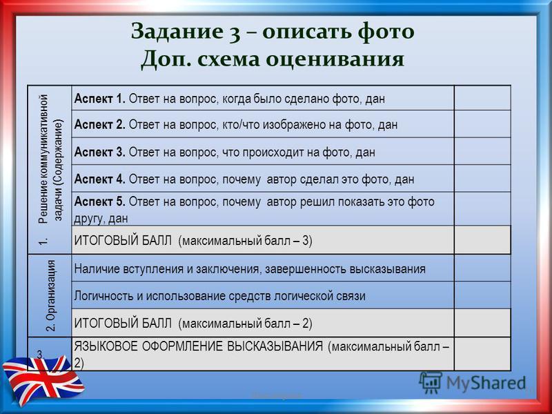 Задание 3 – описать фото Доп. схема оценивания 10 Демоверсия 1. Решение коммуникативной задачи (Содержание) Аспект 1. Ответ на вопрос, когда было сделано фото, дан Аспект 2. Ответ на вопрос, кто/что изображено на фото, дан Аспект 3. Ответ на вопрос,