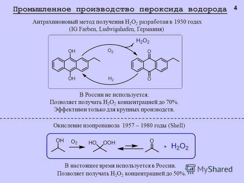 Позволяет получать H 2 O 2 концентрацией до 50%. Промышленное производство пероксида водорода Антрахиноновый метод получения H 2 O 2 разработан в 1930 годах (IG Farben, Ludwigshafen, Германия) В России не используется. Позволяет получать H 2 O 2 конц