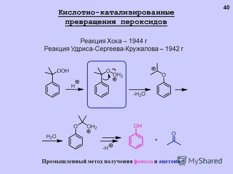 Реакция Хока – 1944 г Реакция Удриса-Сергеева-Кружалова – 1942 г Кислотно-катализированные превращения пероксидов Промышленный метод получения фенола и ацетона 40
