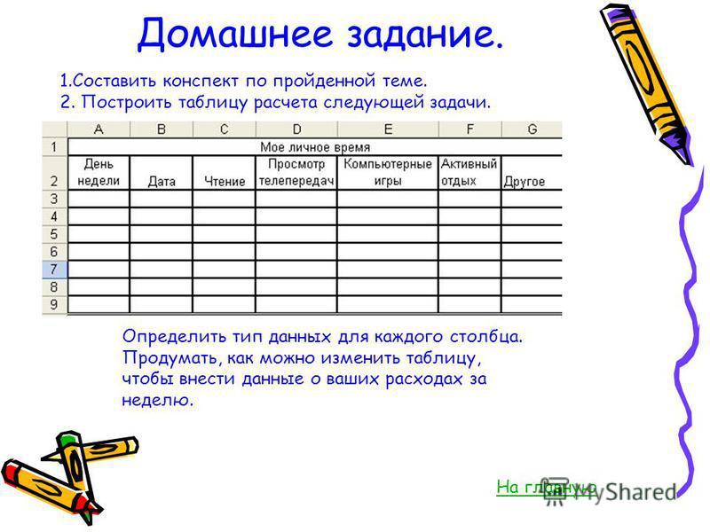 Домашнее задание. 1.Составить конспект по пройденной теме. 2. Построить таблицу расчета следующей задачи. Определить тип данных для каждого столбца. Продумать, как можно изменить таблицу, чтобы внести данные о ваших расходах за неделю. На главную