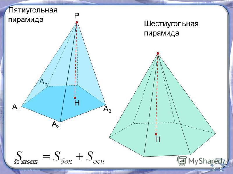 Пятиугольная пирамида А1А1 А2А2 АnАn Р А3А3 Н Н Шестиугольная пирамида 22.03.2015
