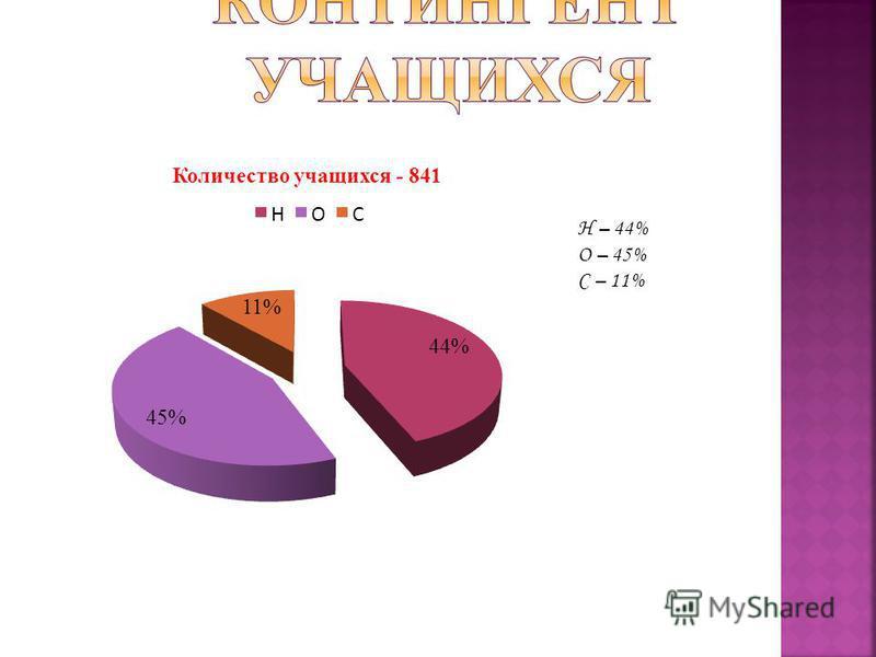 Н – 44% О – 45% С – 11%