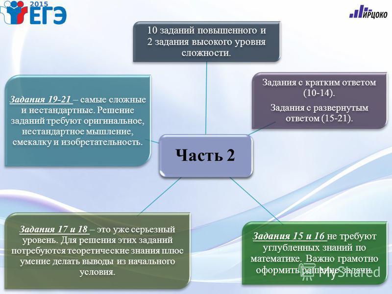 10 заданий повышенного и 2 задания высокого уровня сложности. Задания с кратким ответом (10-14). Задания с развернутым ответом (15-21). Задания с кратким ответом (10-14). Задания с развернутым ответом (15-21). Задания 15 и 16 не требуют углубленных з