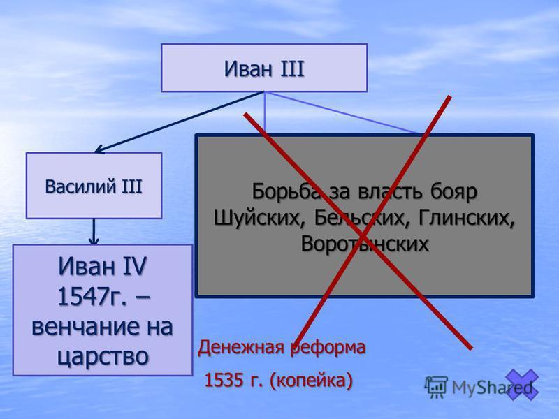 Иван III Василий III Иван IV князь дмитровский Юрий УБИТ БОЯРАМИ (через 8 дней после смерти Василия!!!) князь старицкий Андрей князь старицкий Андрей Попытка захвата власти через 4 года (1537), умер в тюрьме Попытка захвата власти через 4 года (1537)