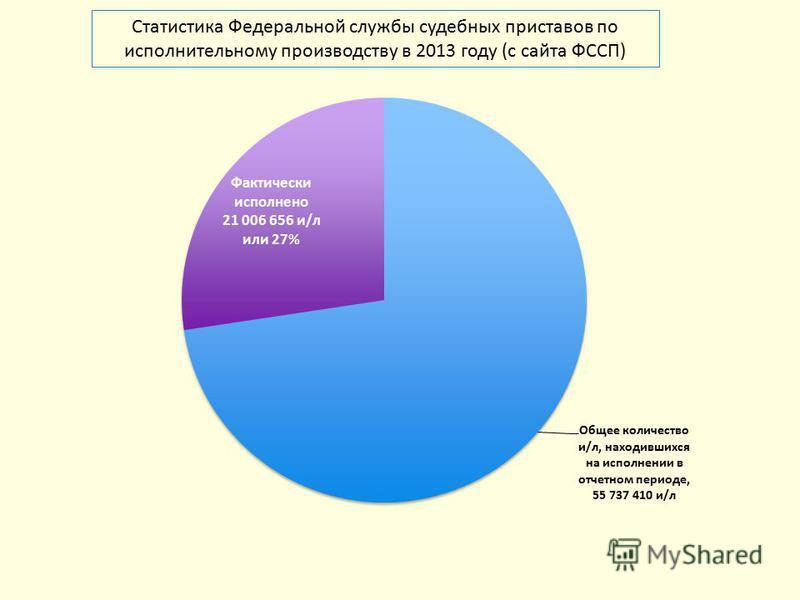 Статистика Федеральной службы судебных приставов по исполнительному производству в 2013 году (с сайта ФССП)